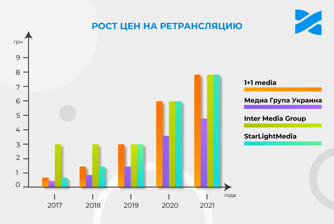 Рост цен на ретрансляцию каналов медиагрупп