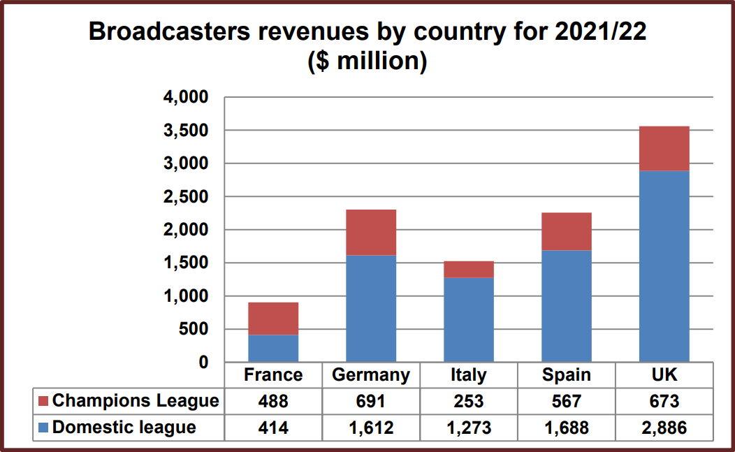 Доходы вещателей из пяти ведущих стран Европы от прямых трансляций футбольных матчей своих национальных лиг и Лиги Чемпионов UEFA в сезоне 2021/22