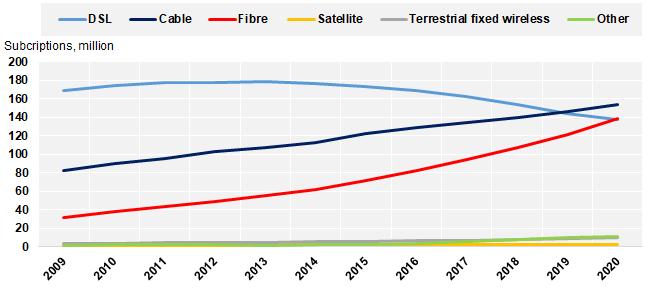 Интернет в странах ОЭСР
