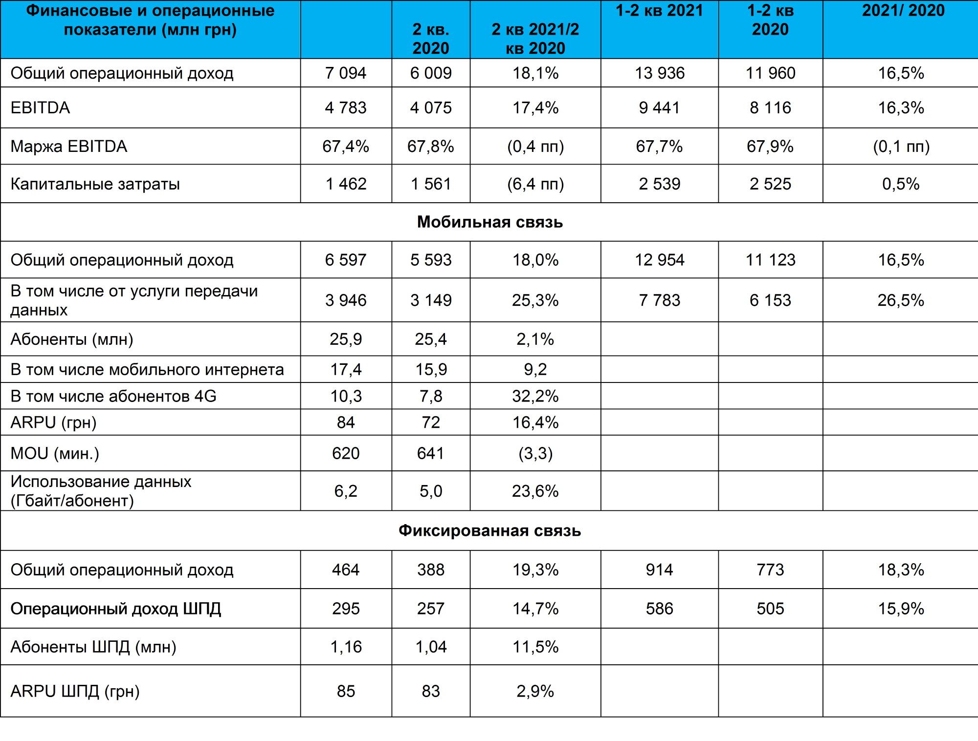 Результаты Киевстар во 2 квартале 2021