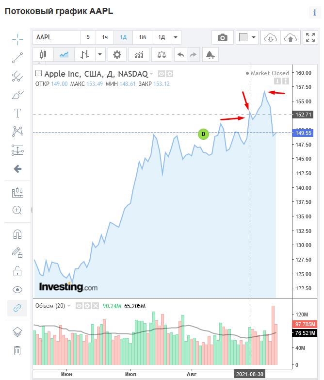 Динамика акций Appla на бирже NASDAQ